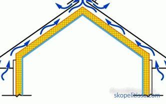 Feltérképezési tér szellőzése és szellőztetés alapjai
